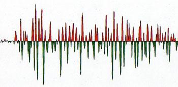 Wave form builds to a crescendo -- has asymmetrical amplitude.
